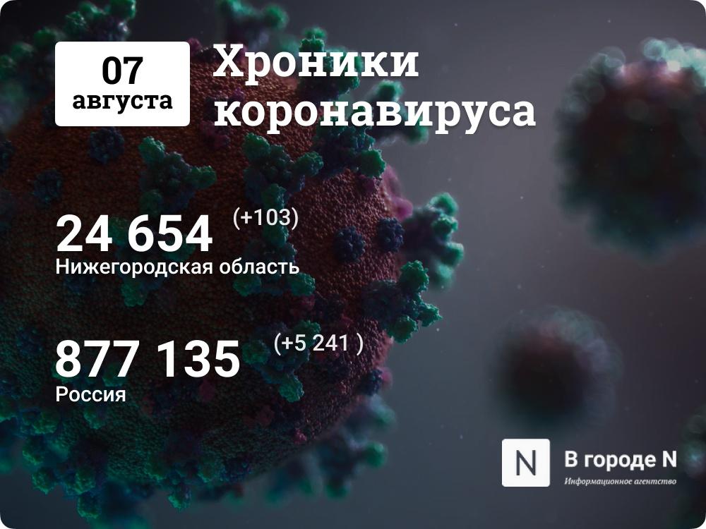 Хроники коронавируса: 7 августа, Нижний Новгород и мир - фото 1