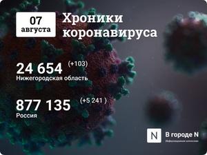 Хроники коронавируса: 7 августа, Нижний Новгород и мир