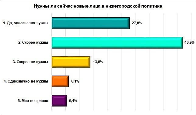 Большинство нижегородцев хочет видеть новые лица в местной политике - фото 2