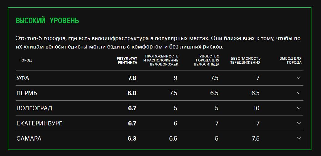Названы самые популярные улицы у нижегородских велосипедистов - фото 5